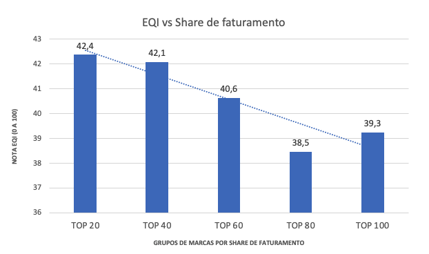 share-de-faturamento-top-100-marcas