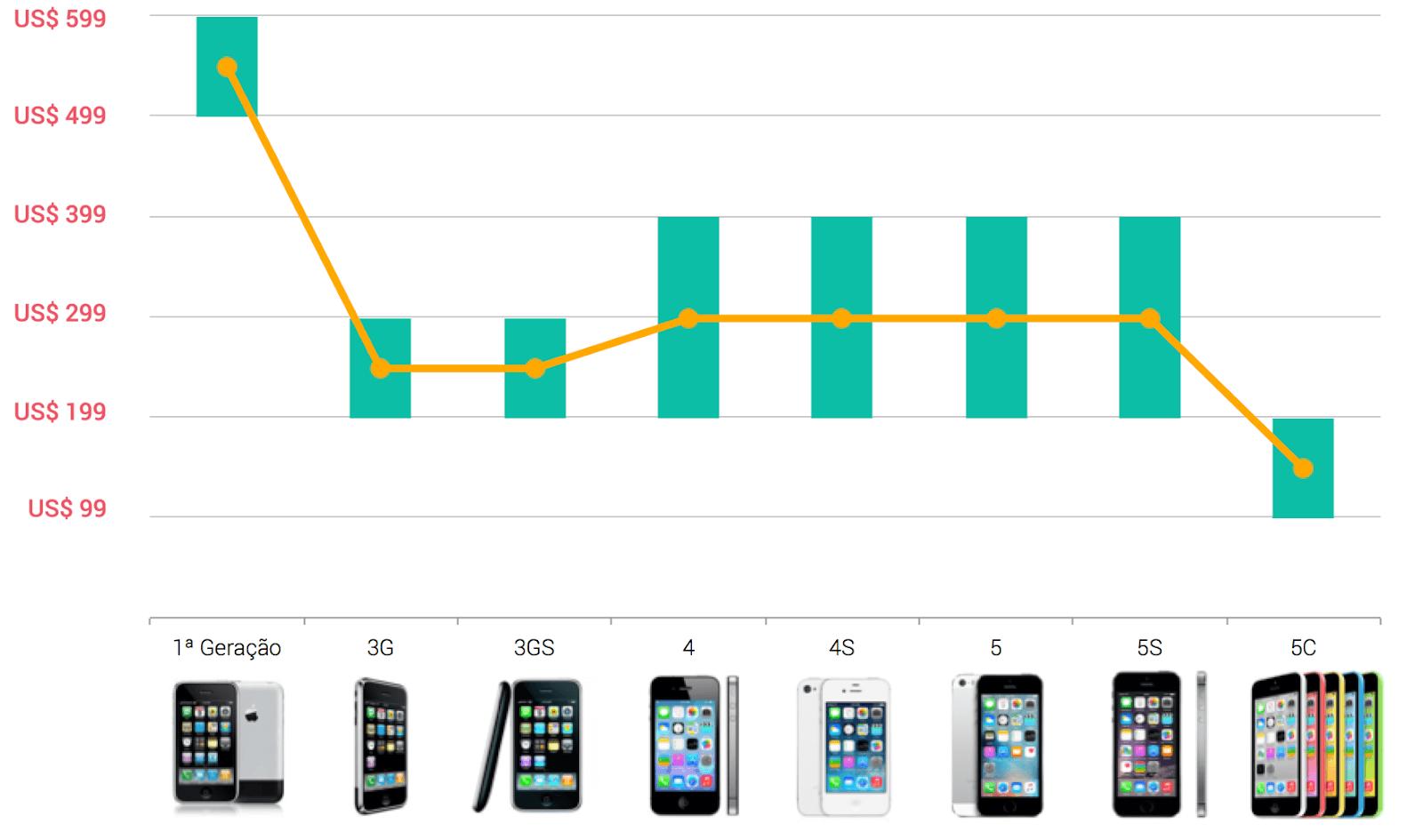 6f9fb3a99 Conheça as estratégias de precificação que mantêm a Apple no topo
