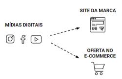 jornada de compras e-commerce