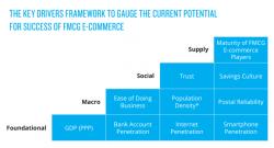 características para o sucesso do e-commerce de produtos de alto giro